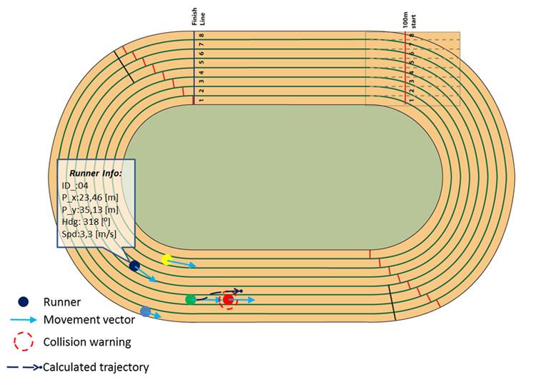 Dibujo de pista de atletismo para colorear - Imagui