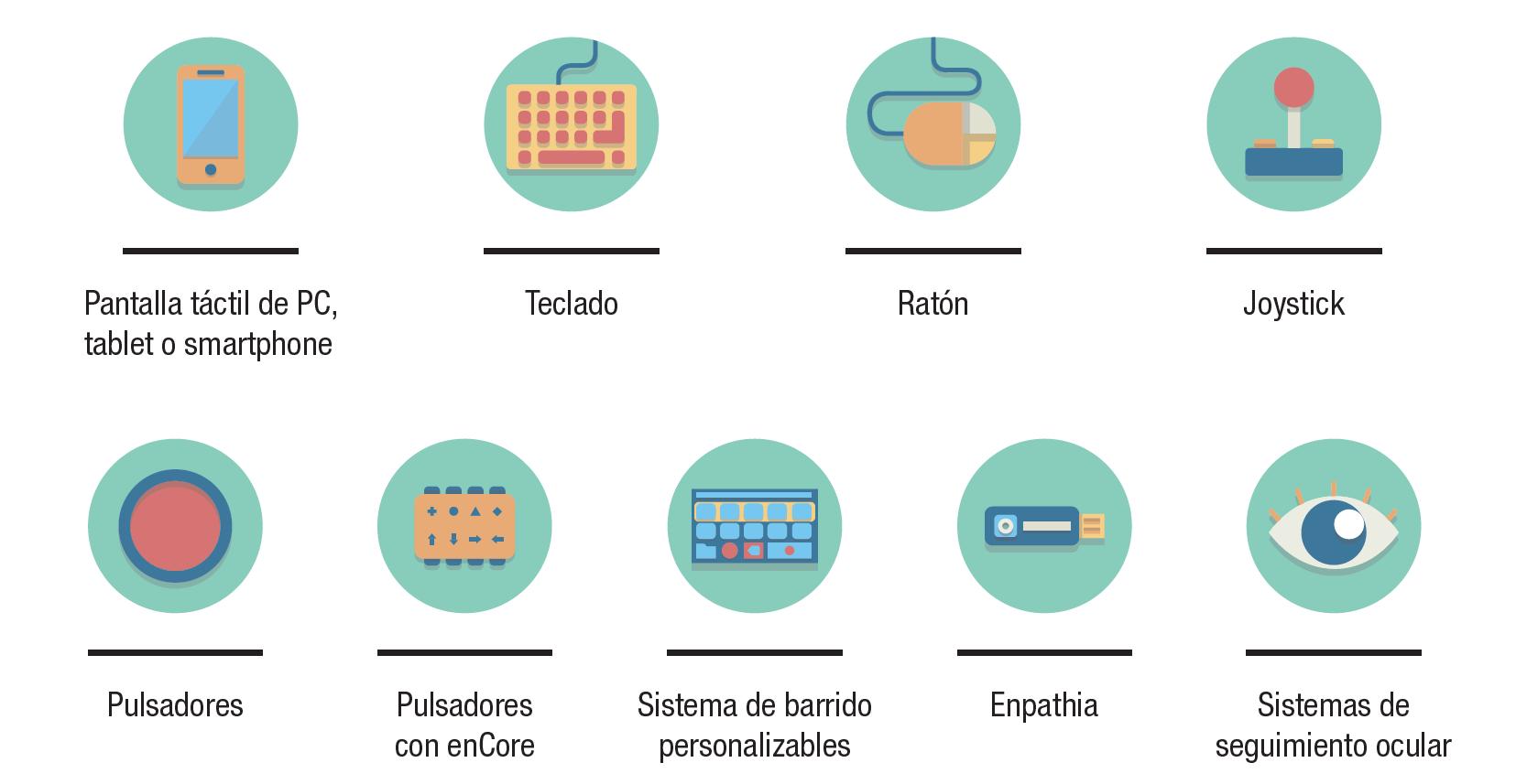 Formas de acceso alternativas para el ordenador y tablet con Eneso Verbo